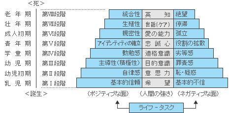 発達段階説